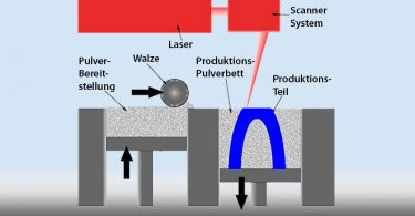 Funktionsschema selektives Lasersintern